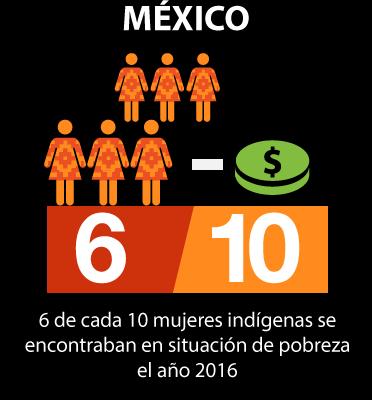 MX-2 Pobreza ingresos (bajo línea de bienestar)